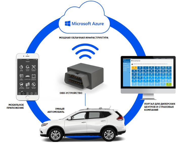 Экосистема Dealer Mobility: как мы подружили автодилеров-официалов с их клиентами - 1