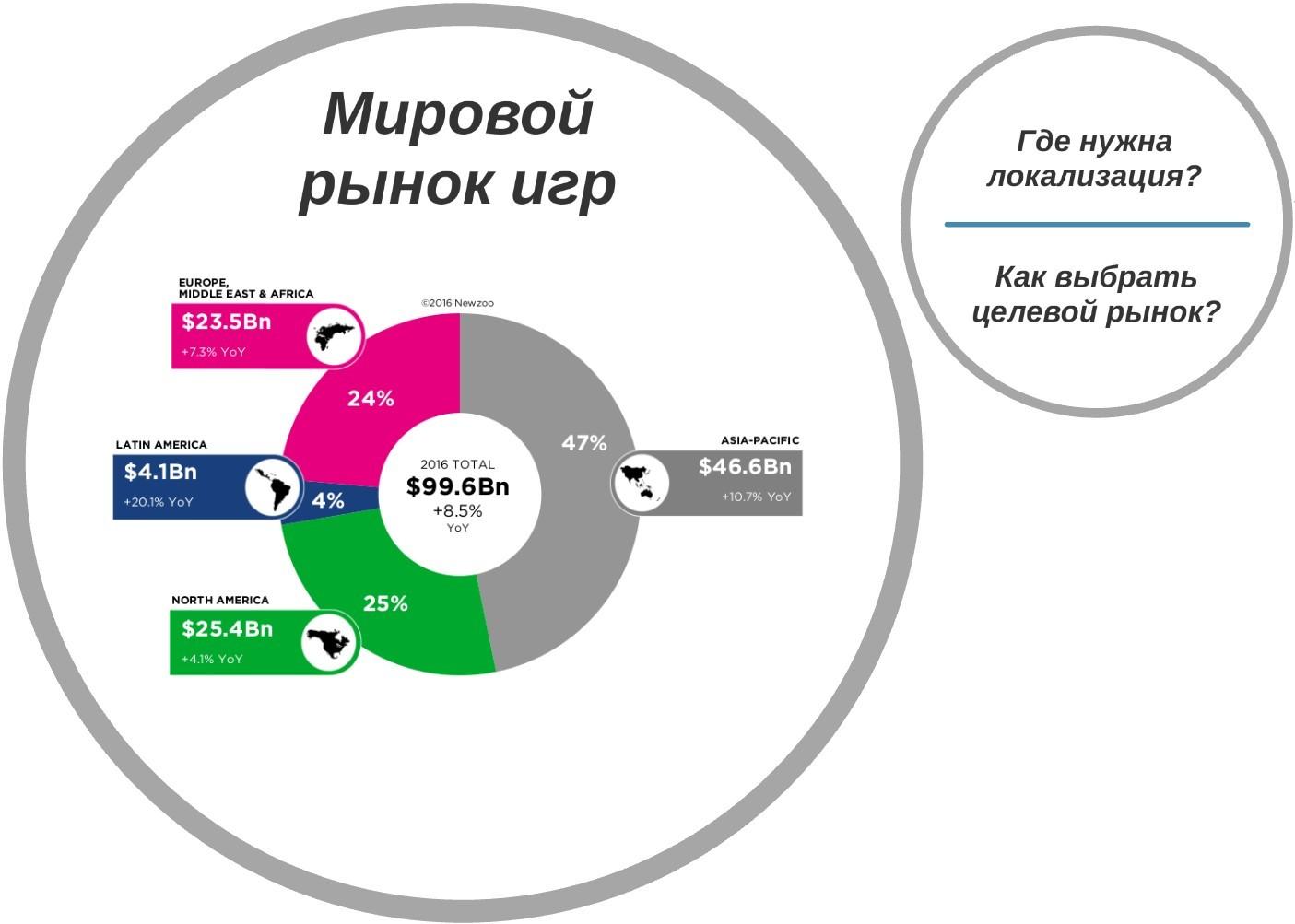 Особенности локализации игр на иностранные рынки - 3