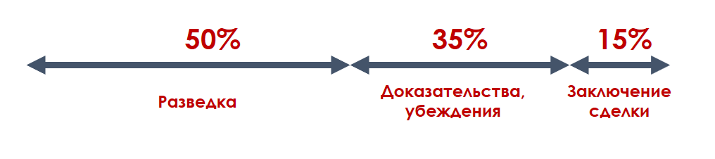 Путь к сделке в CRM: автоматизируй это - 2