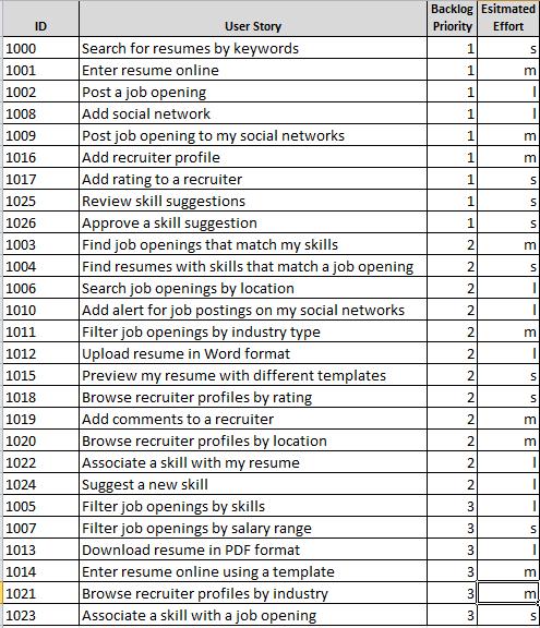Гибкое планирование выпуска релизов 101 (на основе Excel) - 4