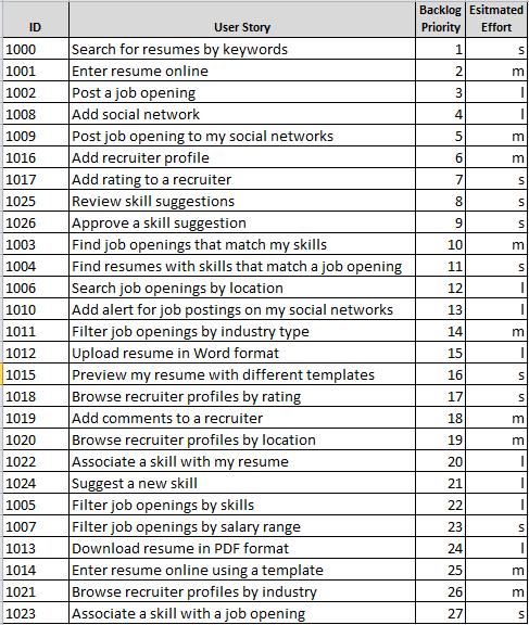 Гибкое планирование выпуска релизов 101 (на основе Excel) - 5