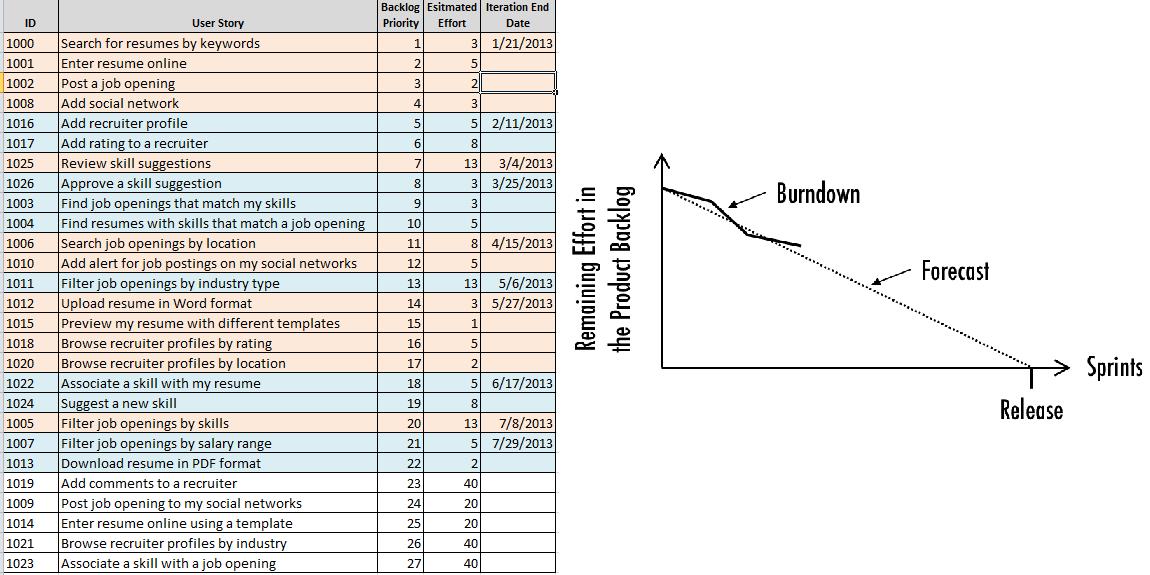 Гибкое планирование выпуска релизов 101 (на основе Excel) - 1