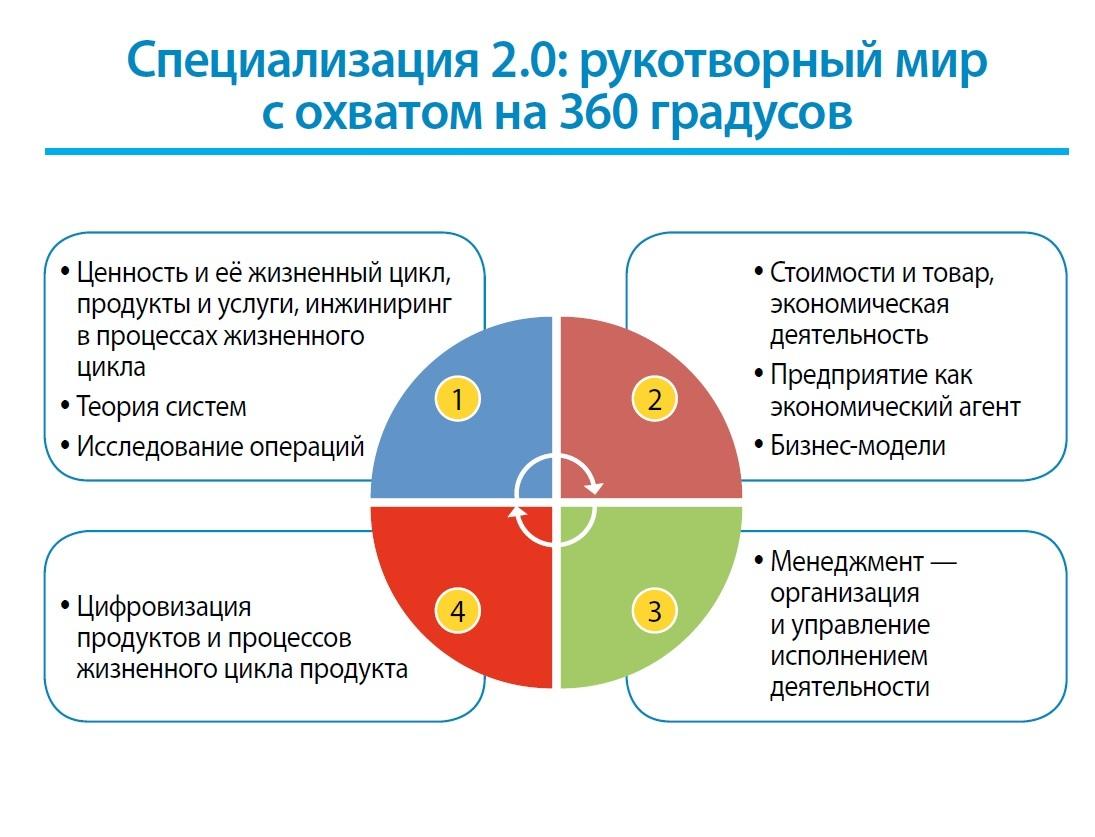 Системный инжиниринг и менеджмент 2.0: как получить профессию будущего - 2