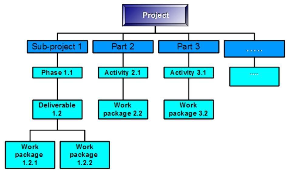 WBS структура