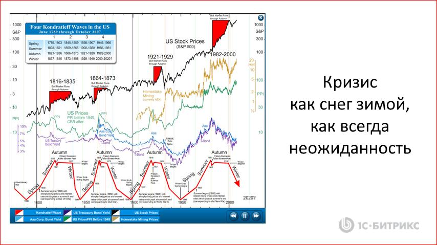 Реалистичные стратегии IТ-компании в кризис - 3