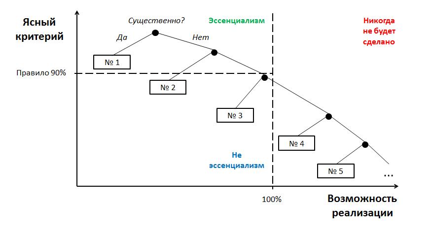 Эссенциализм - Дерево решений