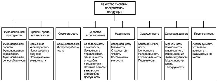 Качество систем программной продукции ГОСТ Р ИСО 25010-215