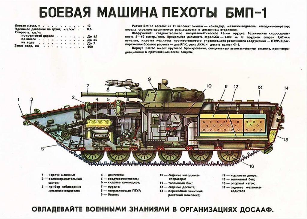 ТТХ БМП-1