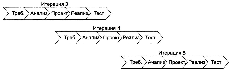 Опыт перехода с Waterfall на методологию RUP для реализации больших ИТ проектов - 11