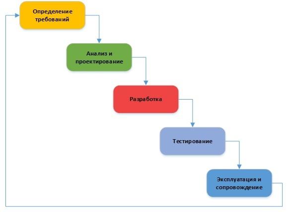 Опыт перехода с Waterfall на методологию RUP для реализации больших ИТ проектов - 3