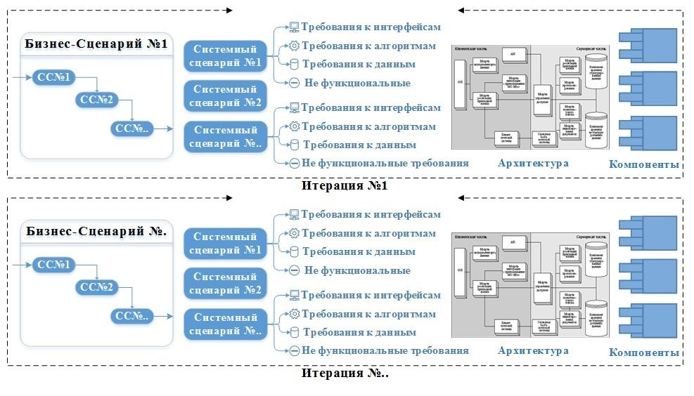 Опыт перехода с Waterfall на методологию RUP для реализации больших ИТ проектов - 6