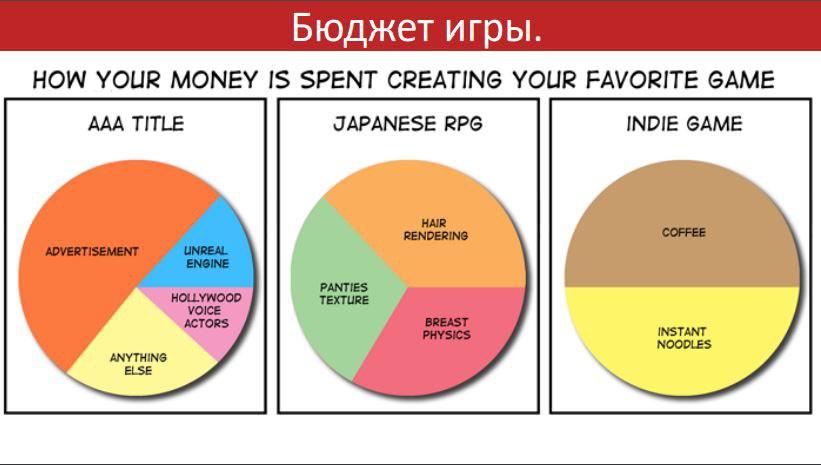 Бизнес-планирование в игровой индустрии - 6