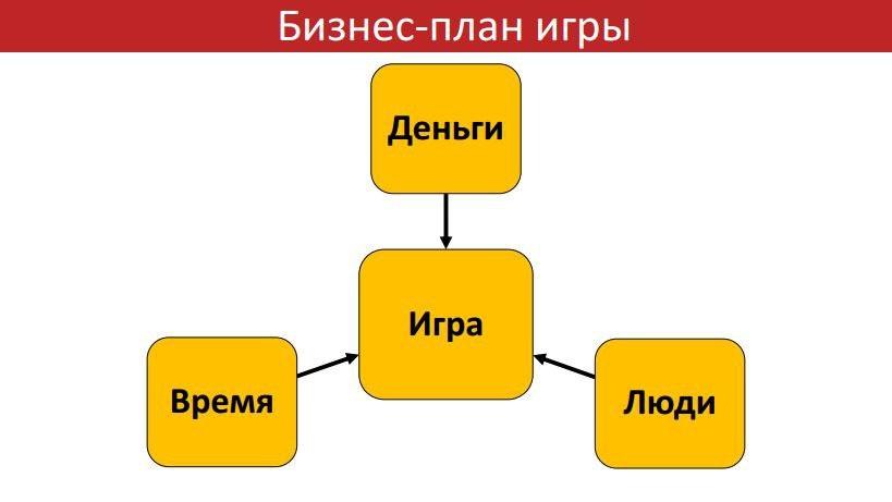 Бизнес-планирование в игровой индустрии - 1