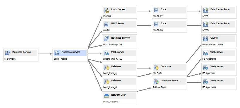Как внедрить процессы управления конфигурацией - 3
