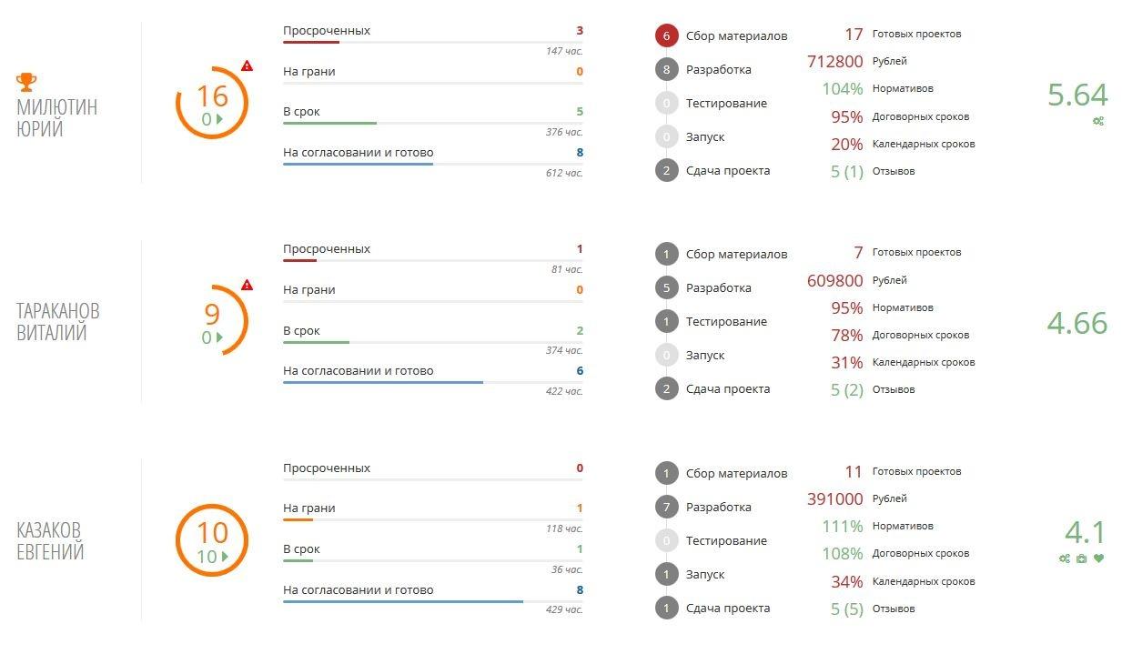 Статистика по работе менеджеров в Canape CRM