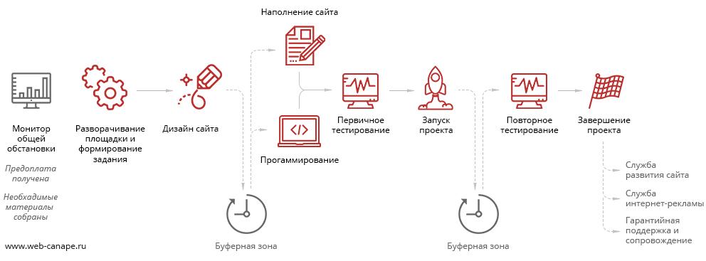 Виртуальный конвейер разработки сайтов и автоматизация - 1