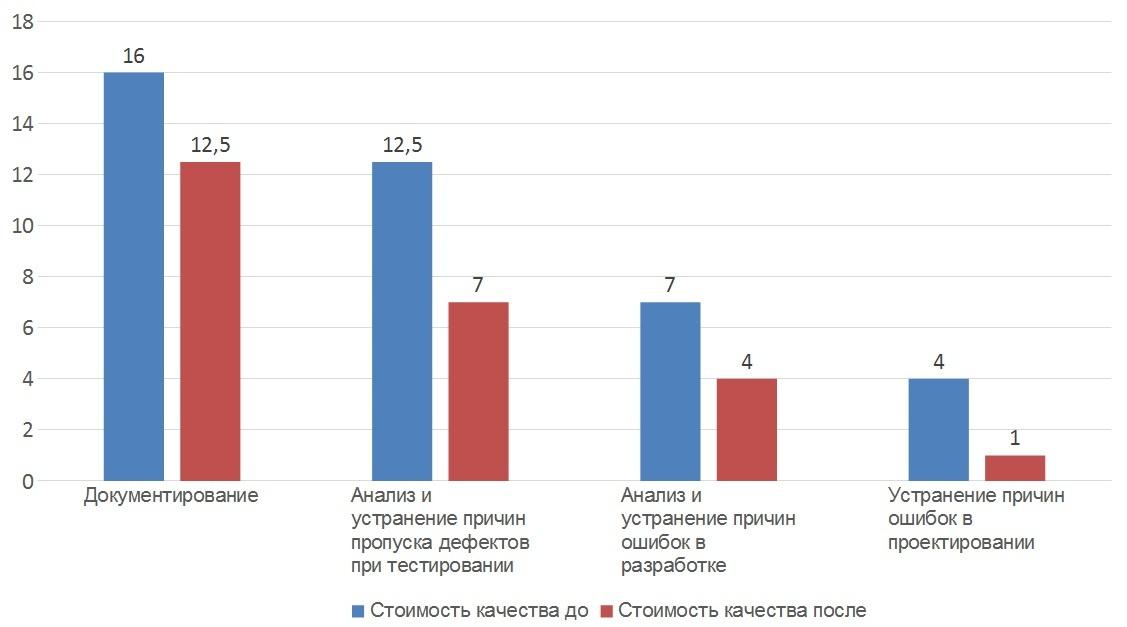 Стоимость качества в разработке программного обеспечения - 3