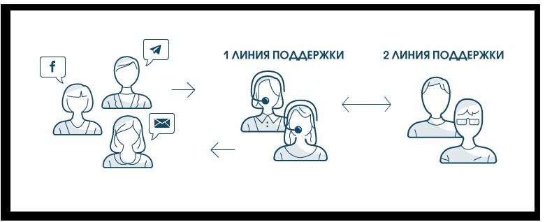 Кейс: как организовать мультиканальную поддержку клиентов на примере одного хостинг провайдера - 2