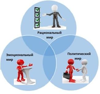Социальный Организм — как форма эффективного взаимодействия команды. Часть 1 - 2