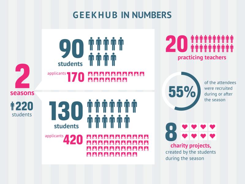 GeekHub — новый формат обмена знаниями в сфере IT