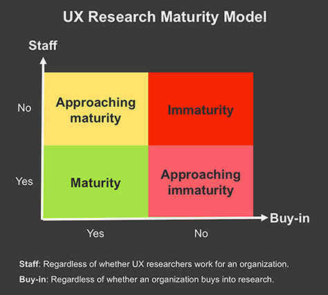 Tomer Sharon: Maturity Model Reduced