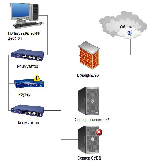 Дон Джонс. «Создание унифицированной системы IT мониторинга в вашем окружении» Глава1.Управление вашим IT окружением: четыре вещи, которые вы делаете неправильно