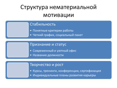 Эволюция системы мотивации c ростом компании