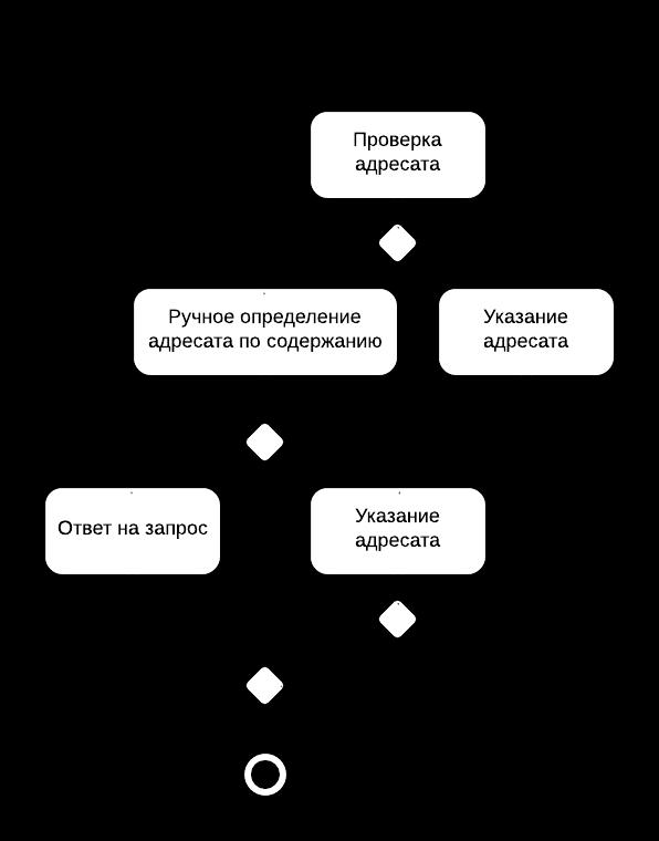 Грань между UI и UX