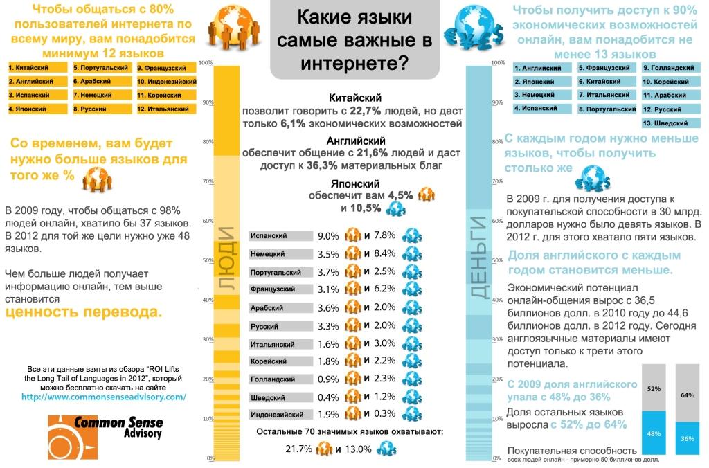 Инфографика: доступ к мировой аудитории и ценность языков онлайн