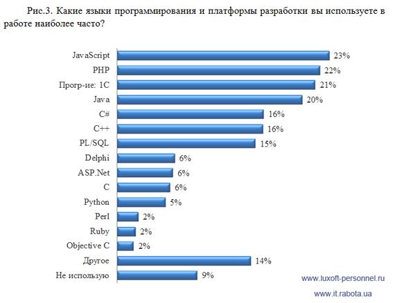 Итоги исследования мотивации IT специалистов в Украине