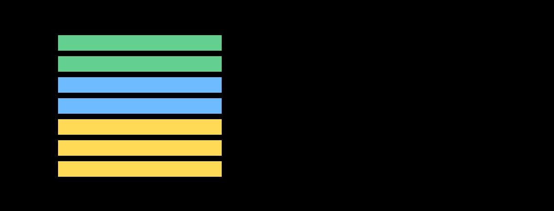 Как мы с помощью математической статистики измеряем качество данных в Яндекс.Городе