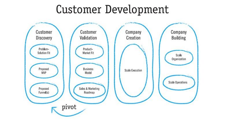 Как составить опрос по методу развития клиента (Customer Development) и выжать максимум из него