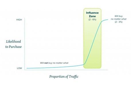 Как убедить посетителей вашего сайта купить продукт, используя конкурентов? Часть 1