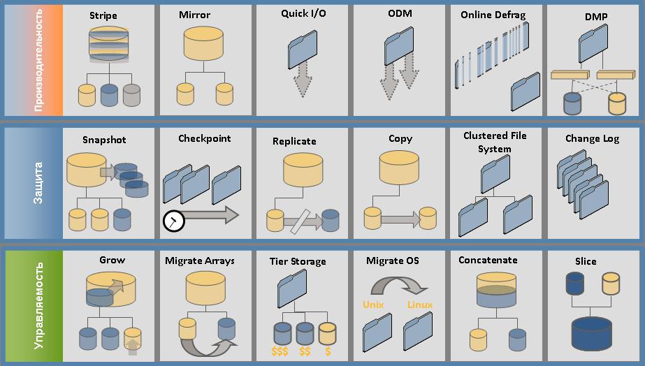 Место, где можно проверить на прочность enterprise софт в центре решений Symantec