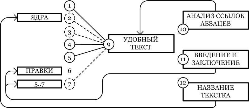Метод построения удобочитаемых текстов