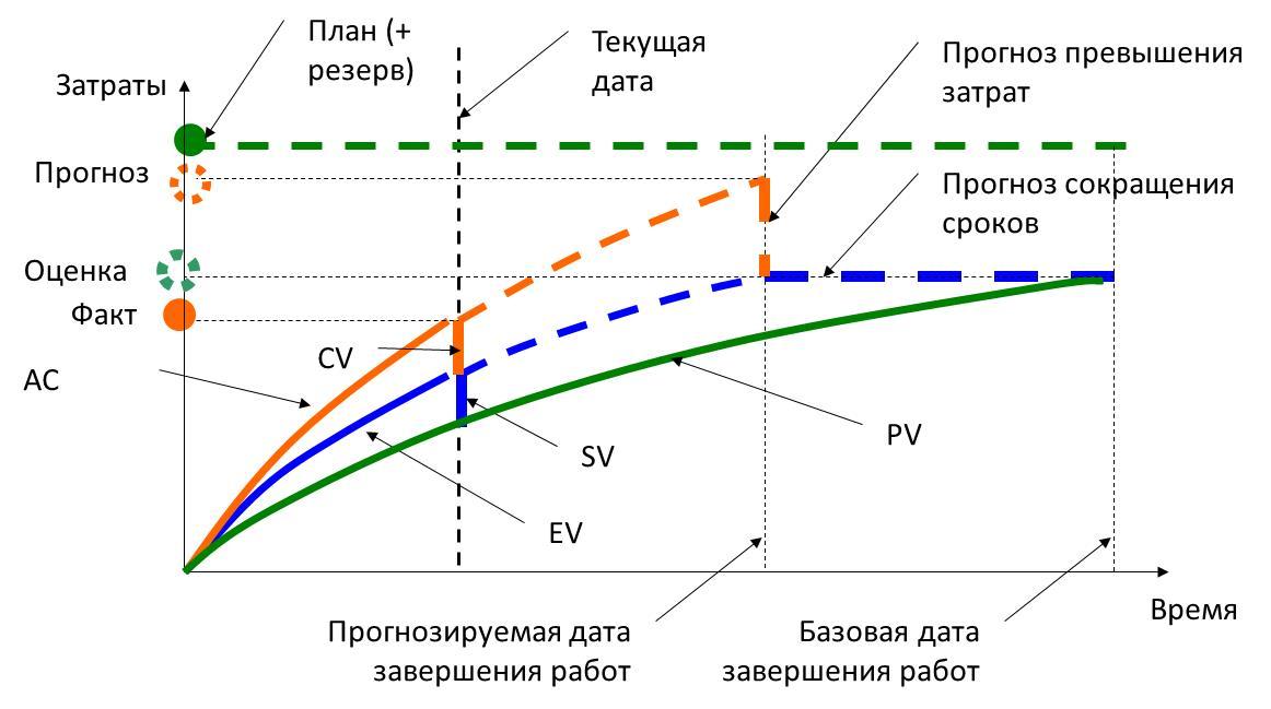 О методе освоенного объема в разработке ПО. Изучаем PMBOK