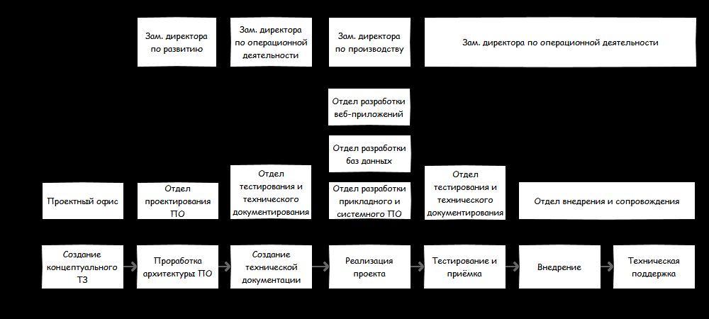 Об оргструктуре и бюрократии