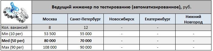 Обзор зарплат «Тестировщиков»
