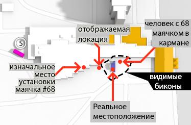 Одно успешное внедрение iBeacon: 200 маячков для РИФ+КИБ 2014