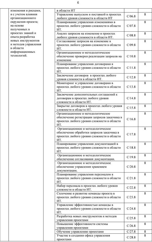 Опубликованы профессиональные стандарты РФ для программистов, админов БД и других профессий