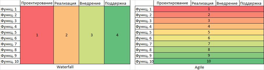Применение Agile в рамках договора с фиксированными фазами