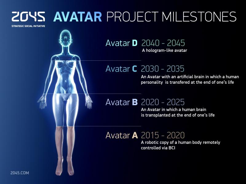 Проект 2045 — аватары