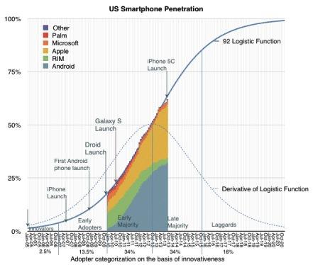 Распространение iPhone и диффузия инноваций