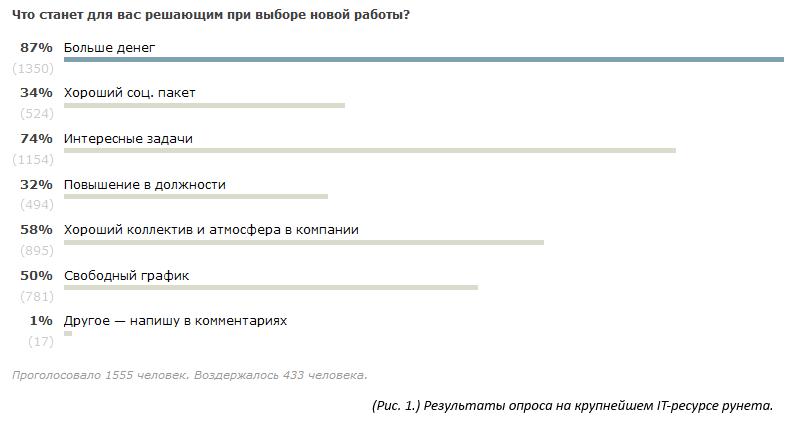 Статистика голосования