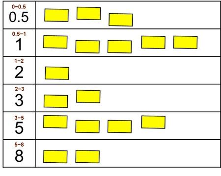 Сеть оценок для планирования в Scrum