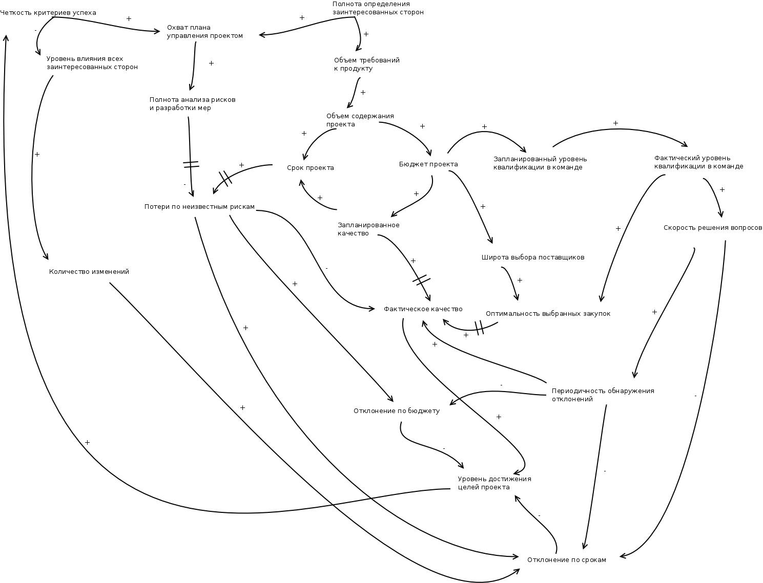 Системный подход в анализе проектов