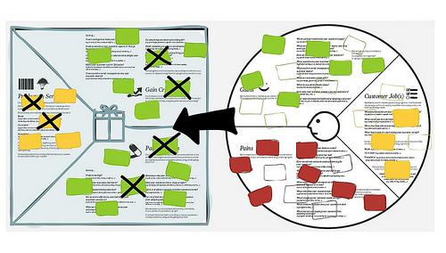 Тестирование предлагаемой ценности с использованием принципов бережливого стартапа и развития клиента
