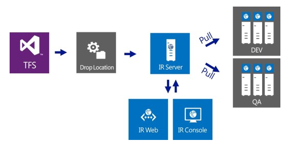 Управление релизами в Visual Studio 2013