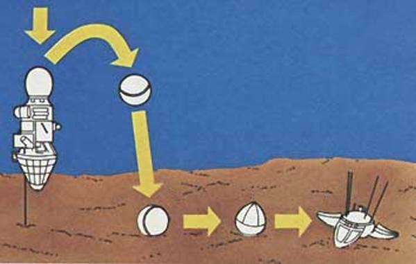 Уроки космических аварий: жесткая дорога к мягкой посадке программы Е 6