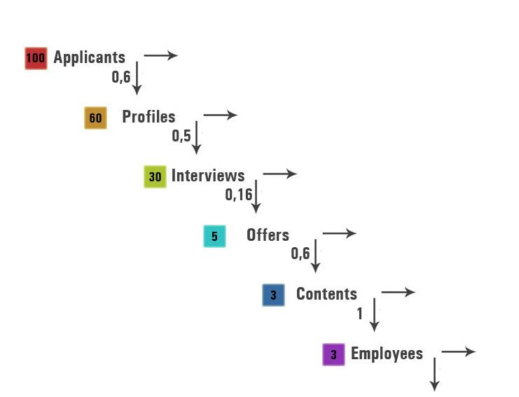 Воронка продаж в рекрутинге: тонкости применения